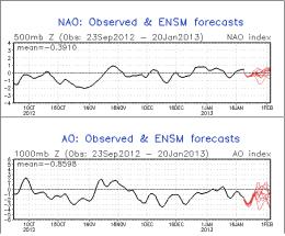 NAO/AO ensemble forecasts