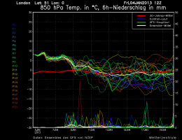 GFS Ensembles show a large amount of scatter beyond next week suggestions huge uncertainties in the forecast